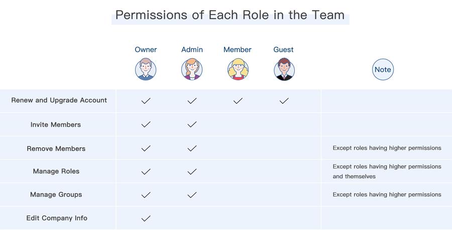 团队协作和管理功能