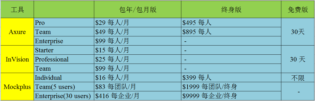 原型工具价格对比