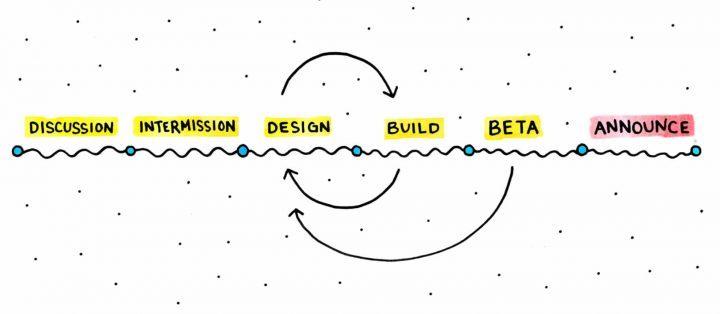 产品设计流程图