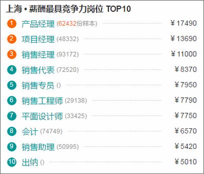 上海最具竞争力岗位排名