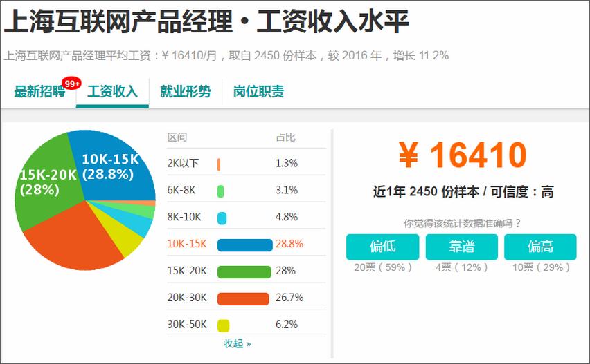 上海互联网产品经理平均薪资