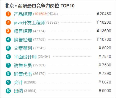 北京最具竞争力岗位排名
