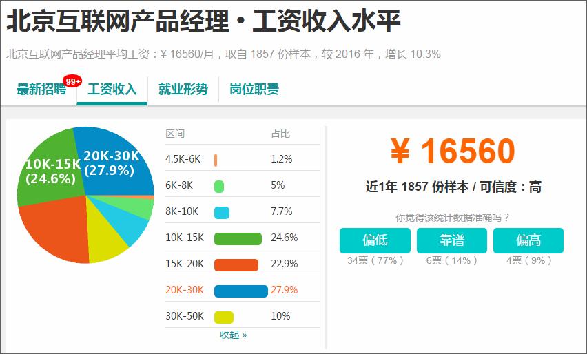 北京互联网产品经理平均薪资