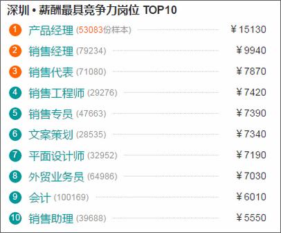 深圳最具竞争力岗位排名