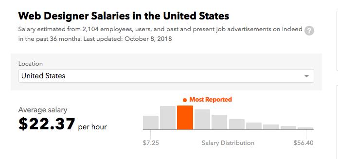 美国网页设计师薪资