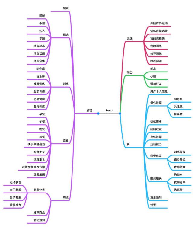 运动类APP-Keep 信息架构分析